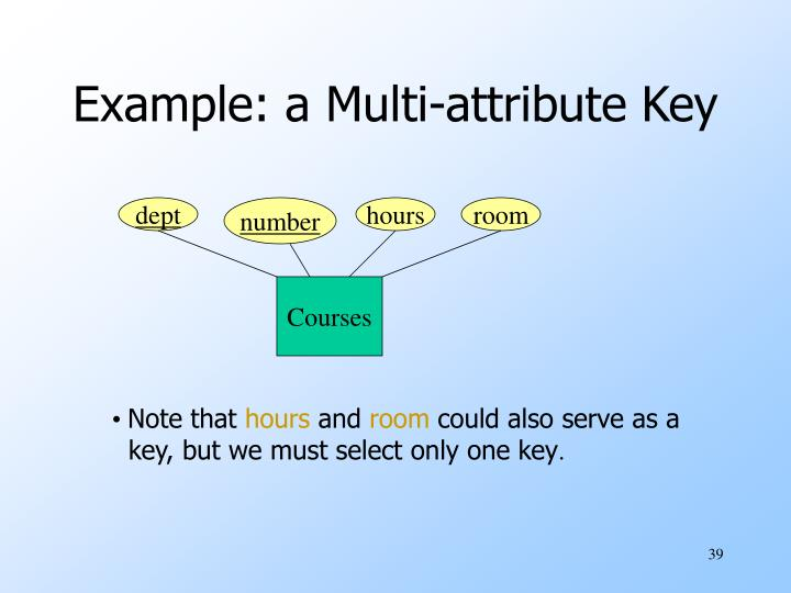 Example: a Multi-attribute Key