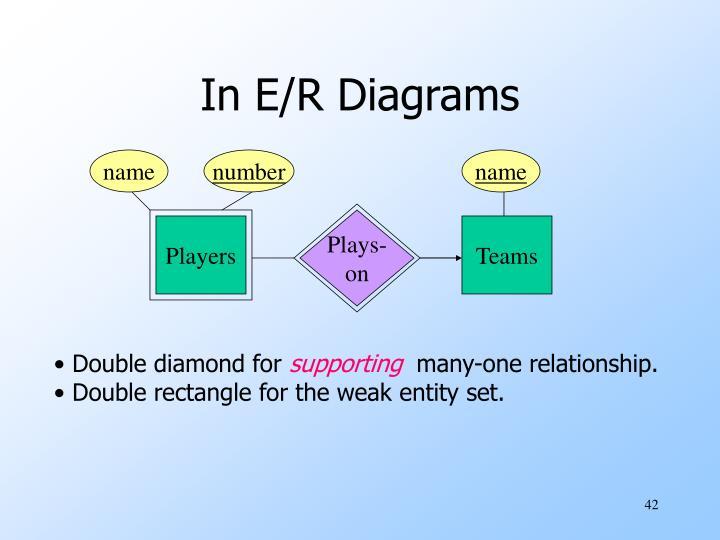 In E/R Diagrams