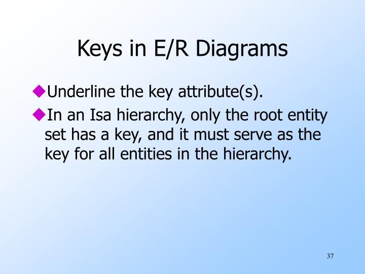 Keys in E/R Diagrams