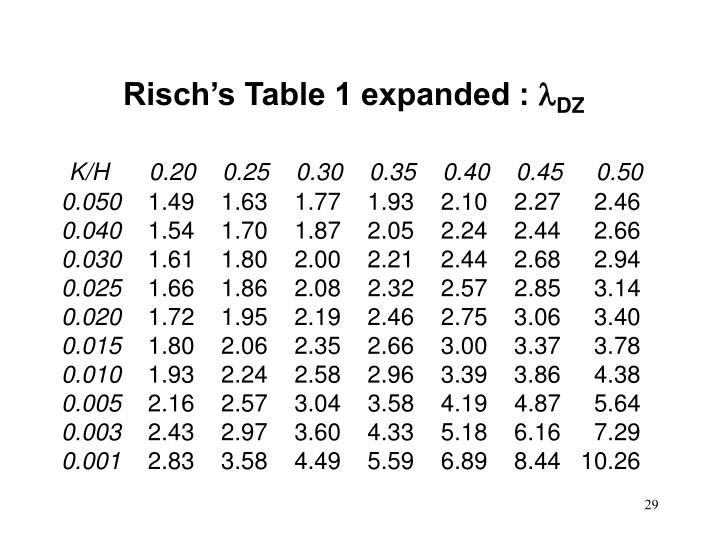 Risch's Table 1 expanded :