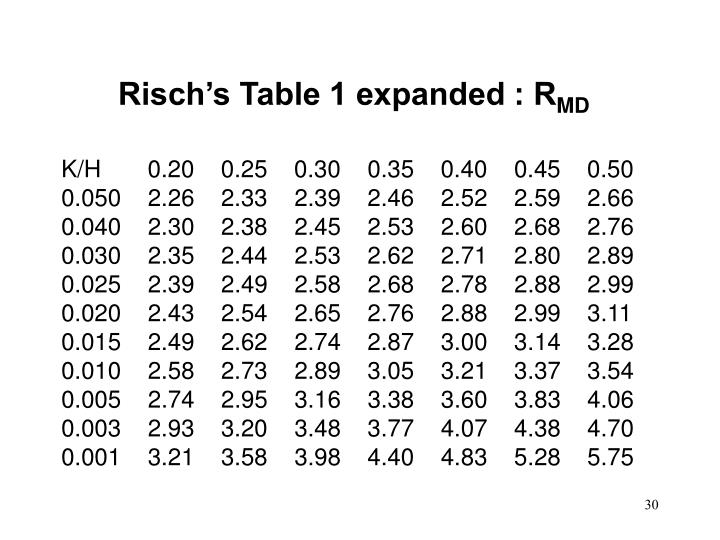 Risch's Table 1 expanded : R