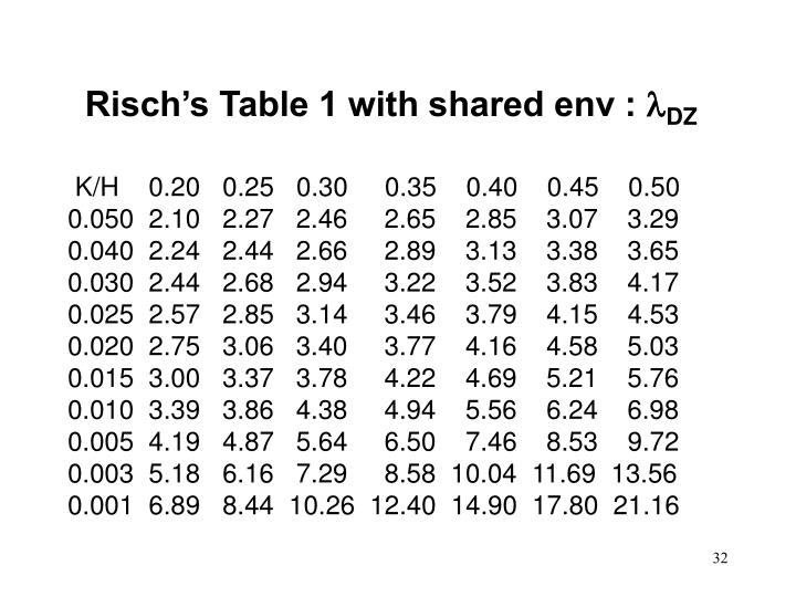 Risch's Table 1 with shared env :