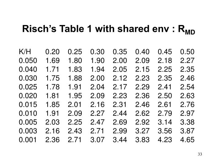 Risch's Table 1 with shared env : R
