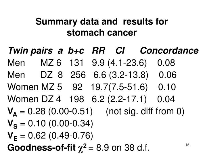 Summary data and  results for stomach cancer
