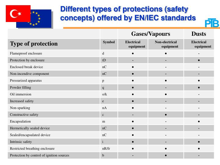 Different types of protections (safety concepts) offered by EN/IEC standards