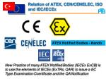 relation of atex cen cenelec iso and iec iecex