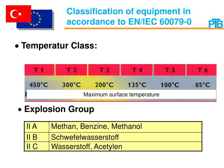 Classification of equipment in