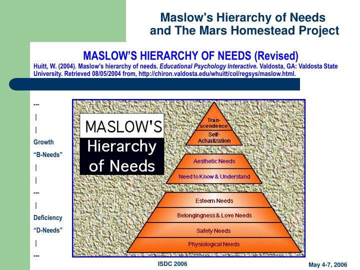 MASLOW'S HIERARCHY OF NEEDS (Revised)