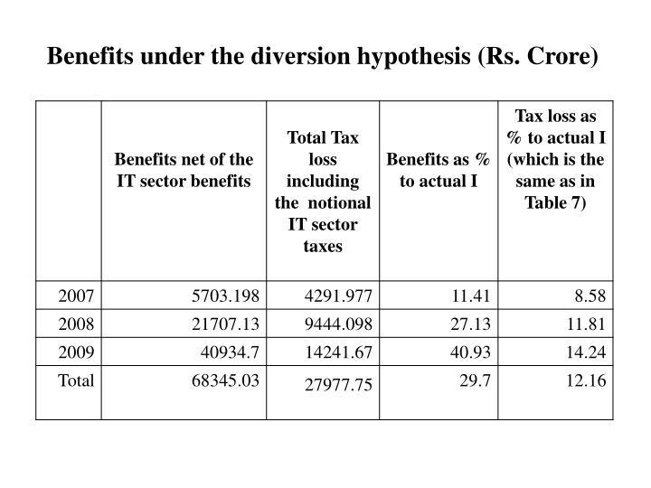 Benefits under the diversion hypothesis (Rs. Crore)