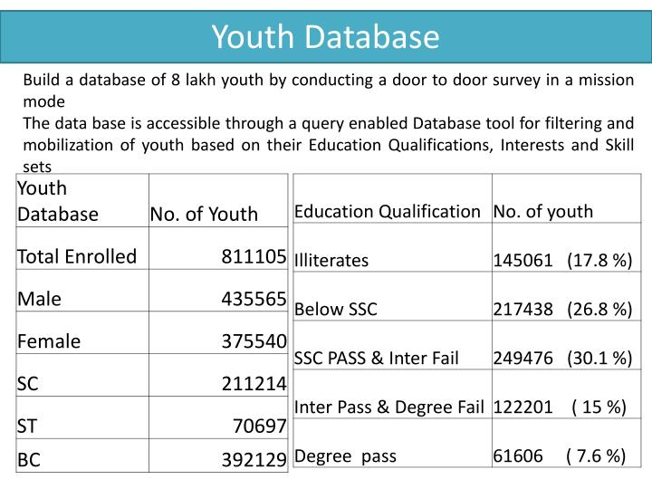 Youth Database