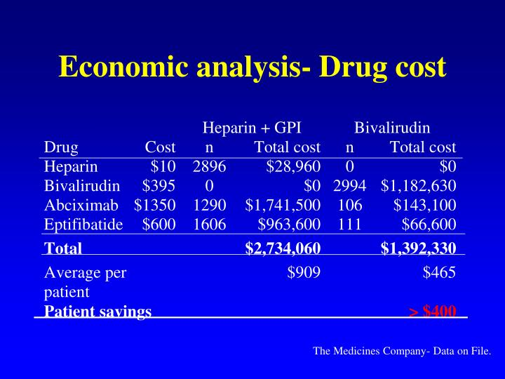 Economic analysis- Drug cost