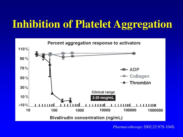 Inhibition of Platelet Aggregation