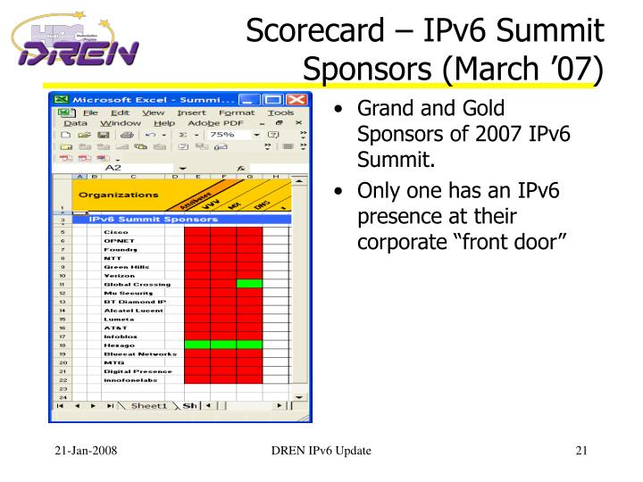 Scorecard – IPv6 Summit Sponsors (March '07)