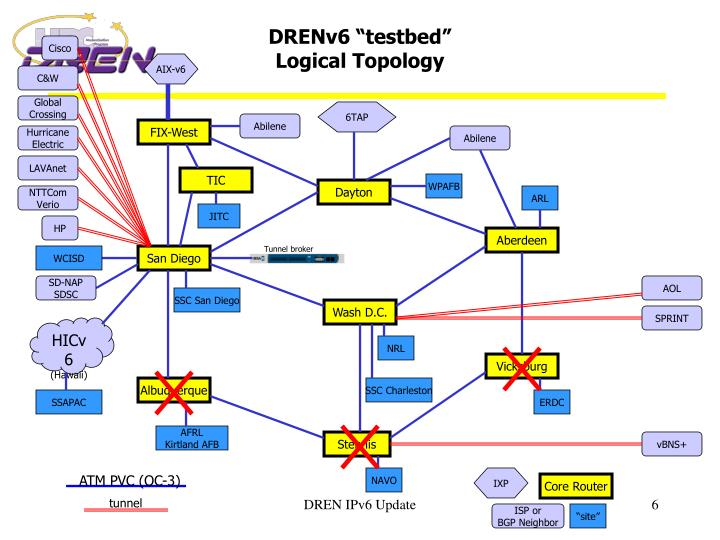 "DRENv6 ""testbed"""
