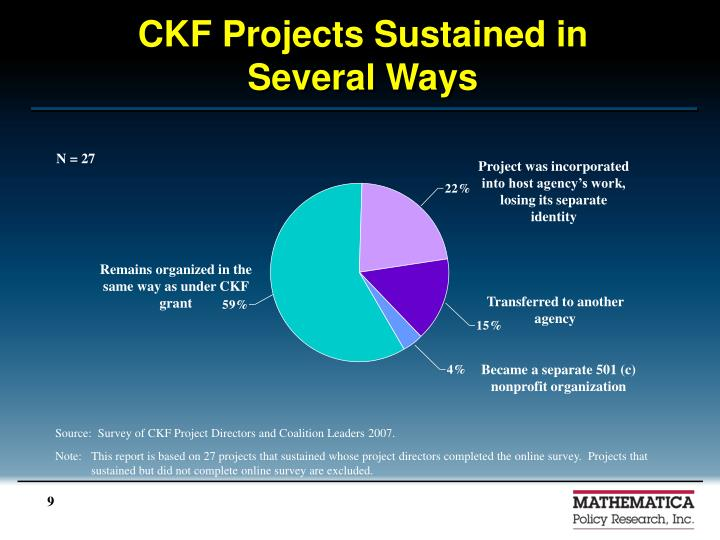 CKF Projects Sustained in