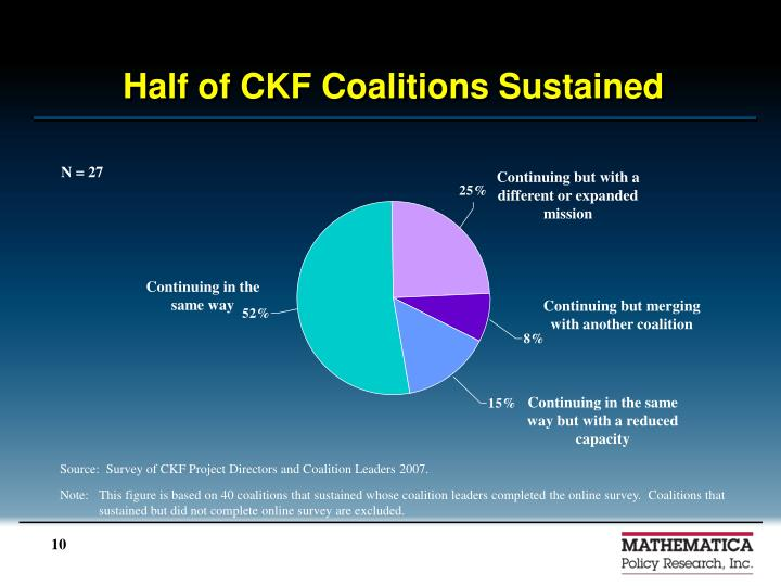 Half of CKF Coalitions Sustained