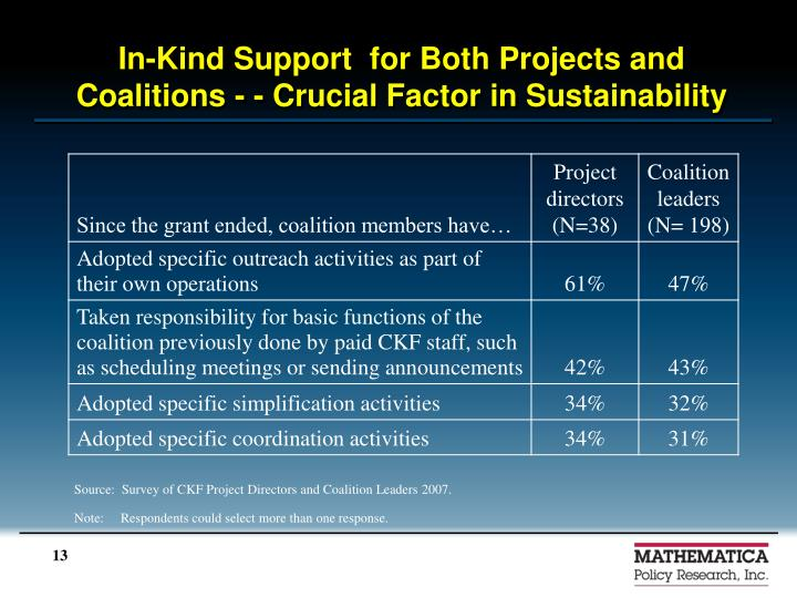 In-Kind Support  for Both Projects and Coalitions - - Crucial Factor in Sustainability