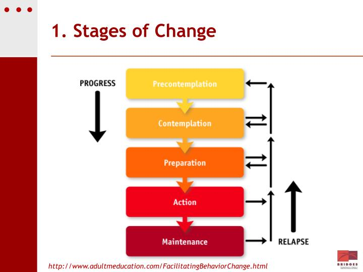 1. Stages of Change