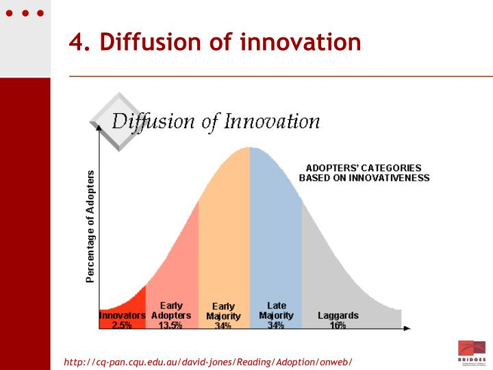 4. Diffusion of innovation