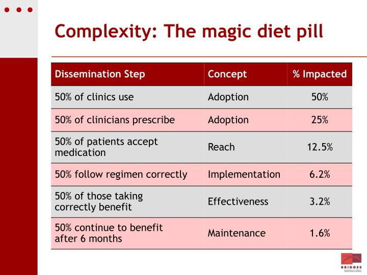 Complexity: The magic diet pill
