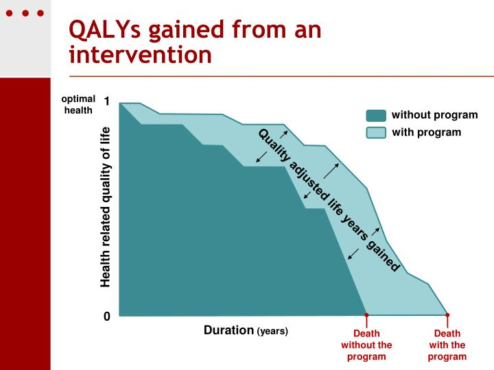 QALYs gained from an intervention