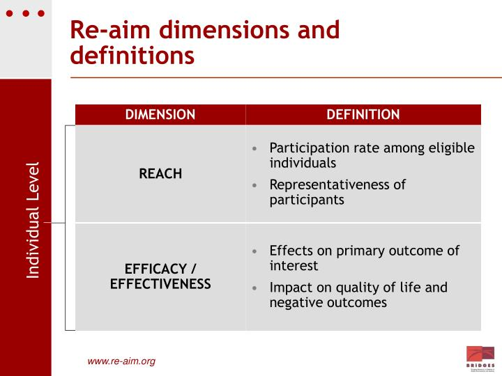 Re-aim dimensions and