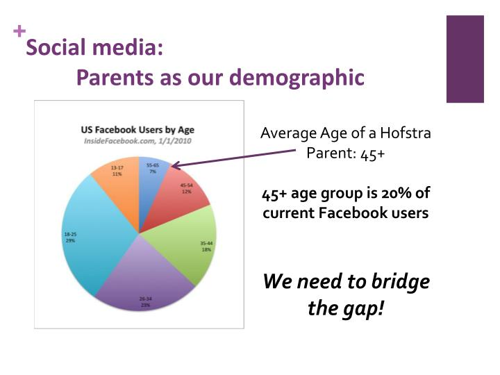 Social media parents as our demographic