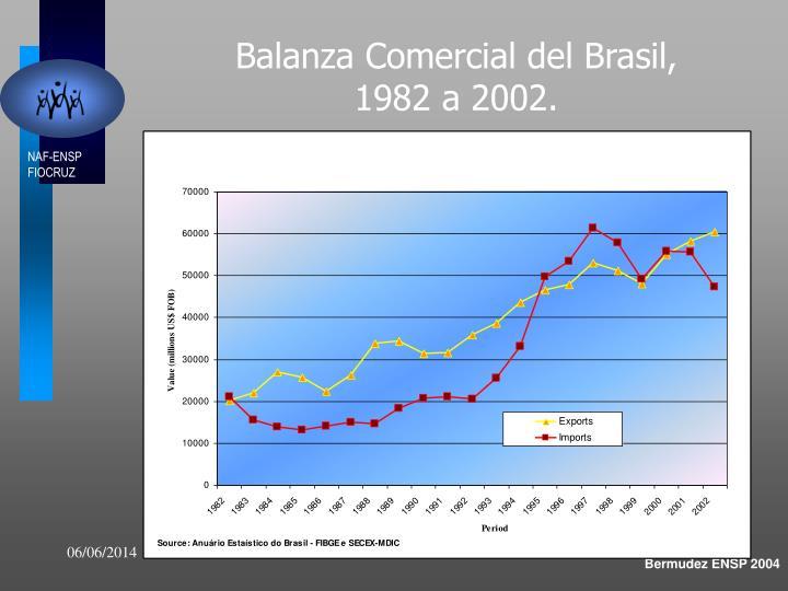 Balanza Comercial del Brasil,