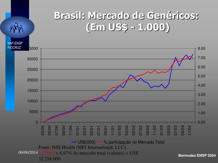 Brasil: Mercado de Genéricos: