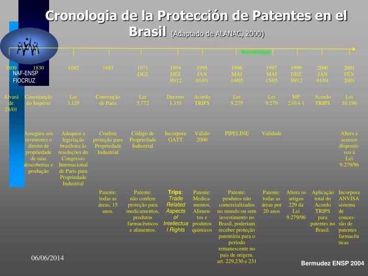 Cronologia de la Protección de Patentes en el Brasil