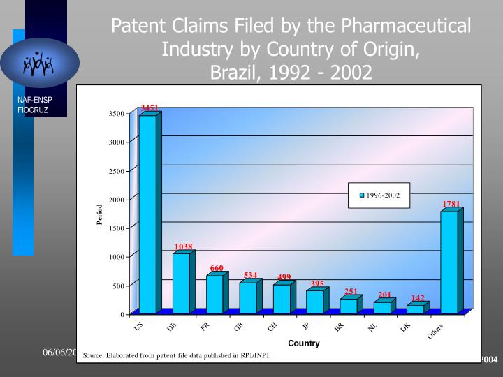 Patent Claims Filed by the Pharmaceutical Industry by Country of Origin,