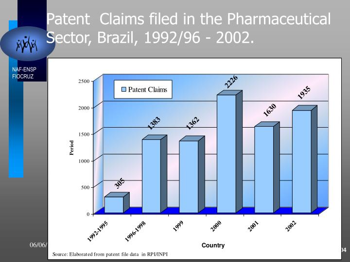 Patent  Claims filed in the Pharmaceutical Sector, Brazil, 1992/96 - 2002.