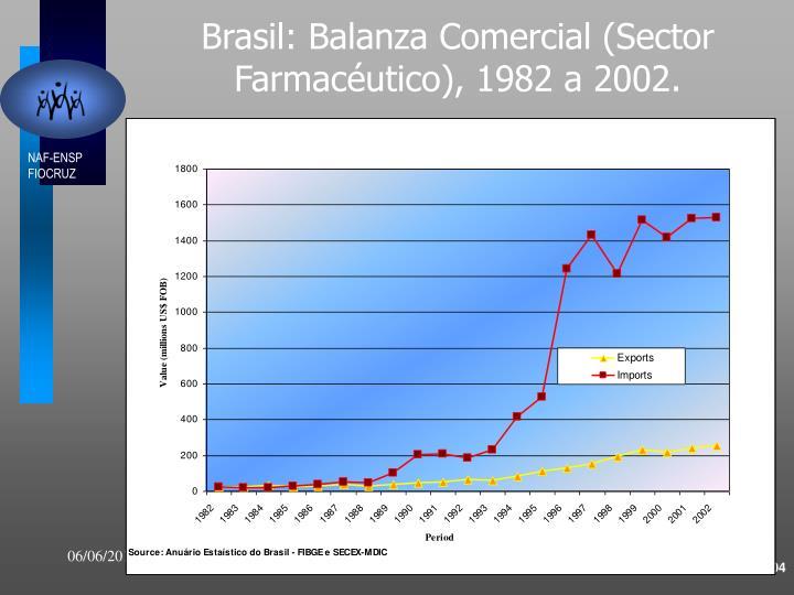 Brasil: Balanza Comercial (Sector Farmacéutico), 1982 a 2002.