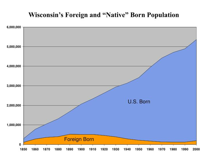 "Wisconsin's Foreign and ""Native"" Born Population"
