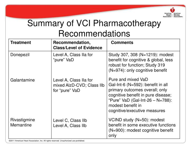 Summary of VCI Pharmacotherapy Recommendations
