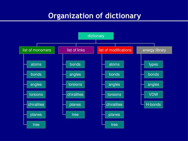 Organization of dictionary