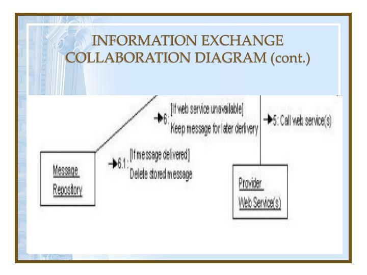 INFORMATION EXCHANGE COLLABORATION DIAGRAM (cont.)