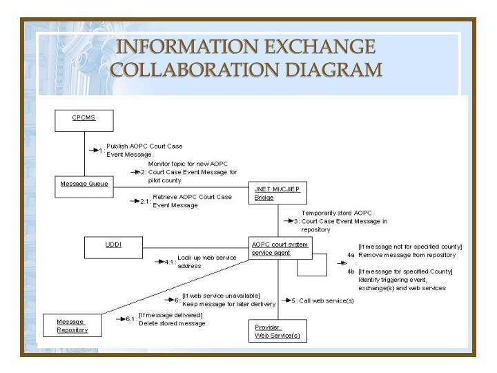 INFORMATION EXCHANGE COLLABORATION DIAGRAM
