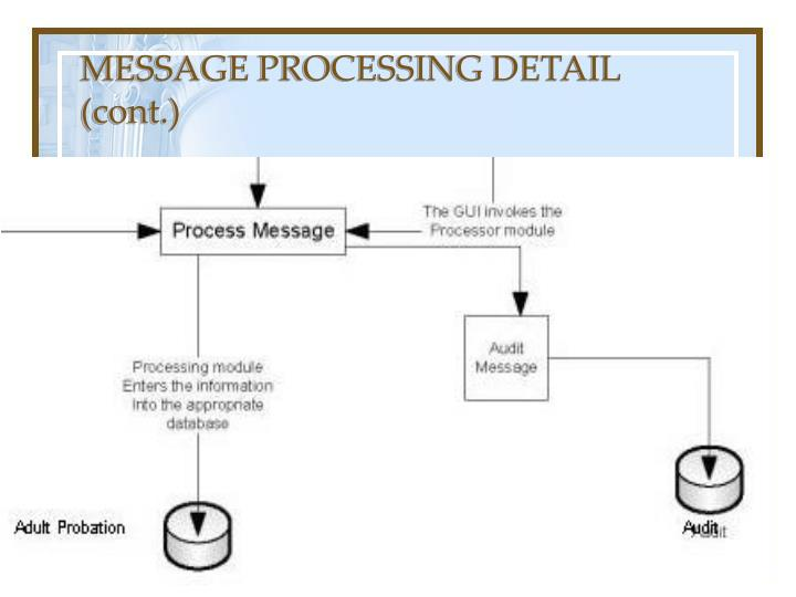 MESSAGE PROCESSING DETAIL (cont.)