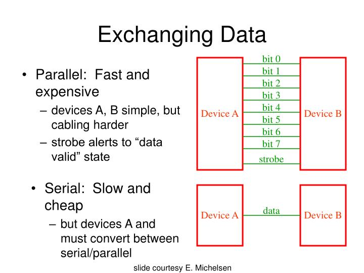 Exchanging Data