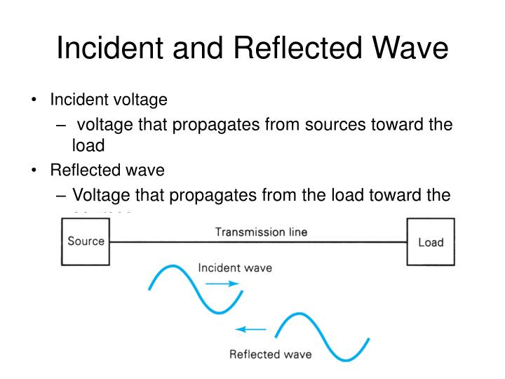 Incident and Reflected Wave