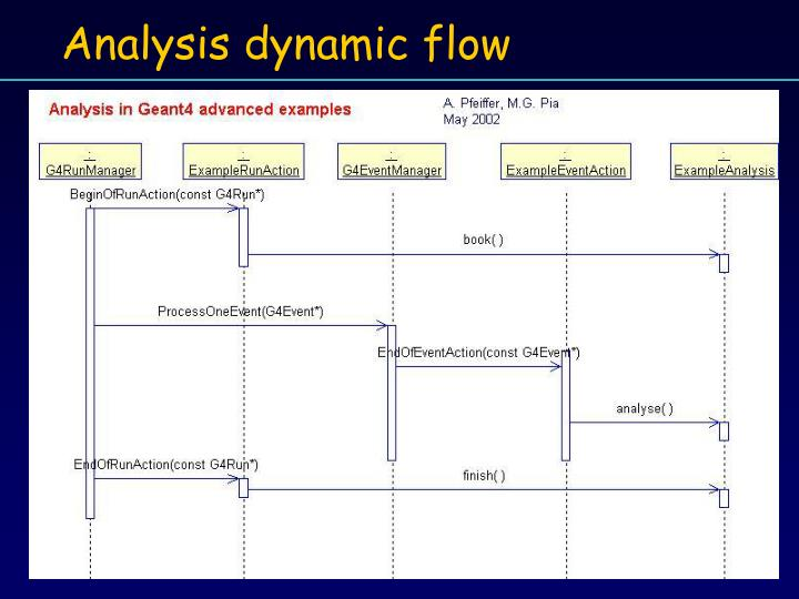 Analysis dynamic flow