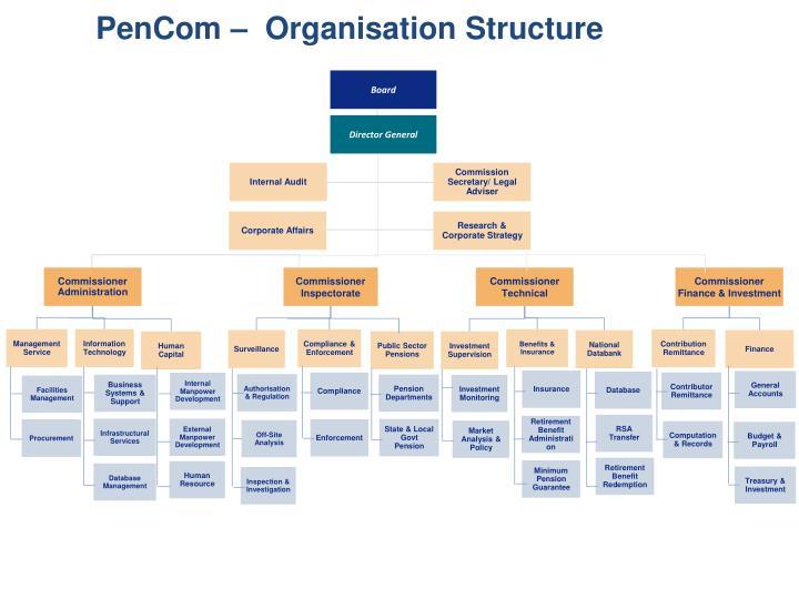 PenCom –  Organisation Structure