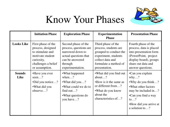 Know Your Phases