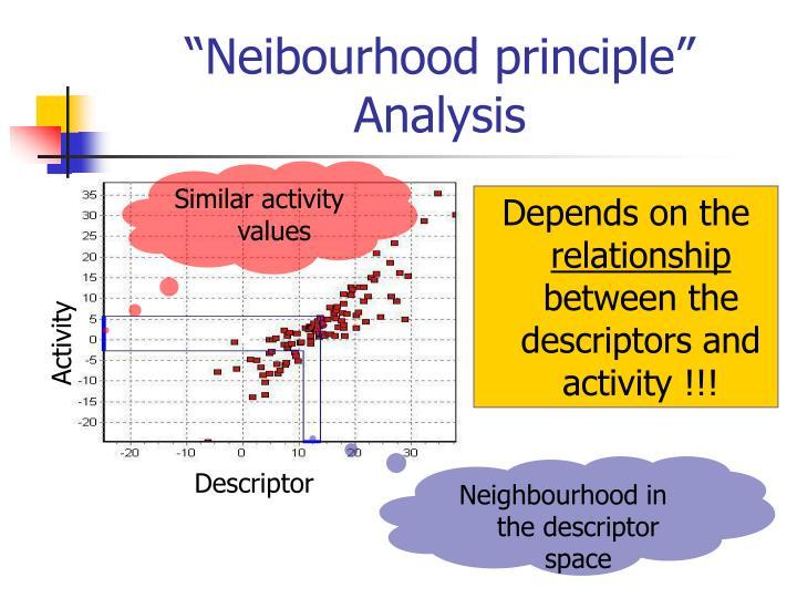 Similar activity values