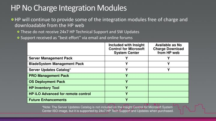 HP No Charge Integration Modules