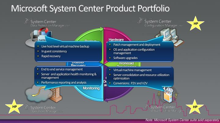 Microsoft System Center Product Portfolio