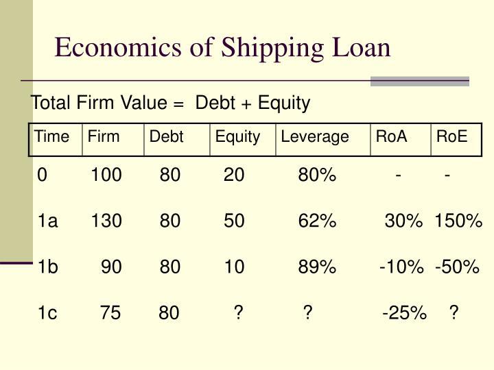 Economics of Shipping Loan