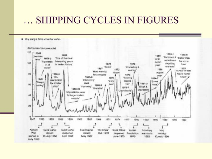 … SHIPPING CYCLES IN FIGURES