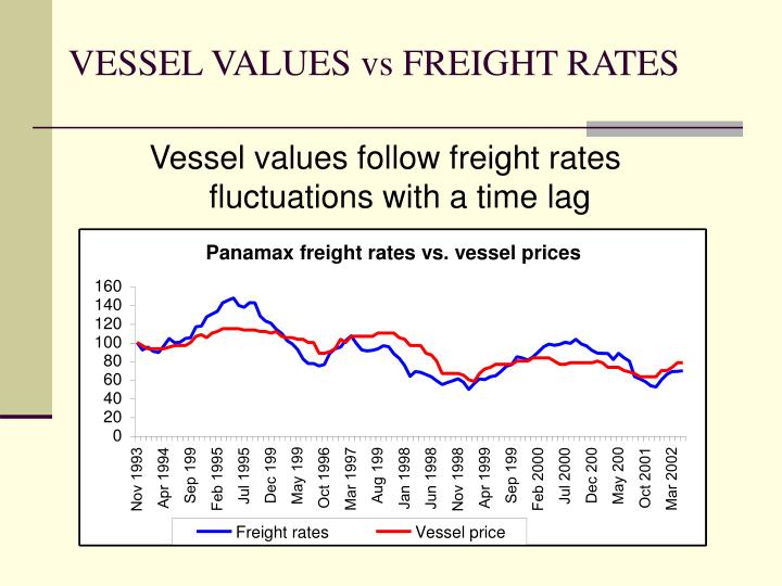 VESSEL VALUES vs FREIGHT RATES